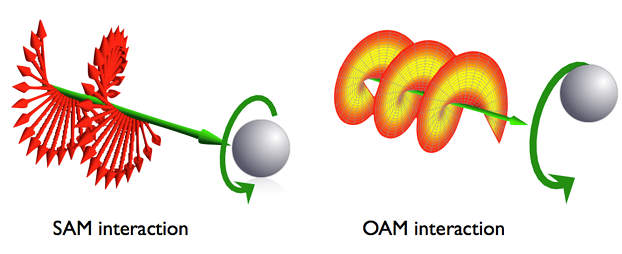 Représentation de modes OAM (SAM interaction - OAM interaction)