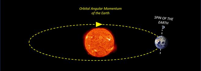 Orbital Angular Momentum of the Earth
