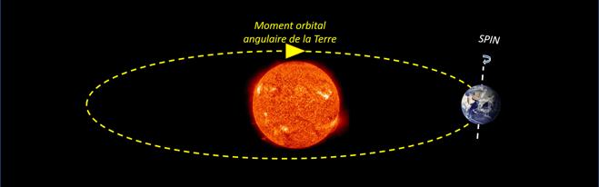 Moment orbital angulaire de la Terre
