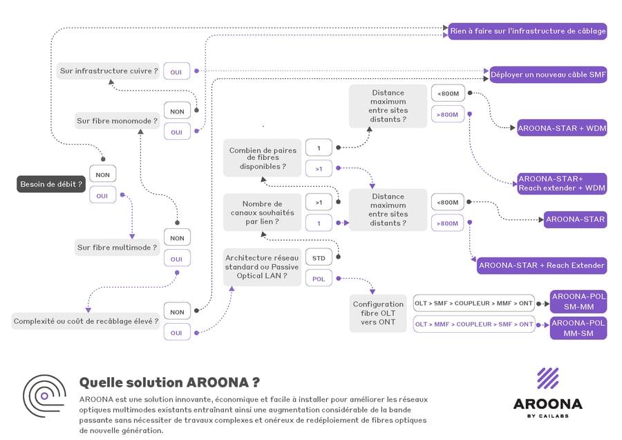 AROONA_Flowchart_WhichSolution
