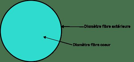 Schéma de principe de la section d'une fibre double cœur