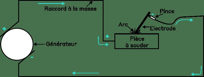 Schéma de principe du soudage à l'arc
