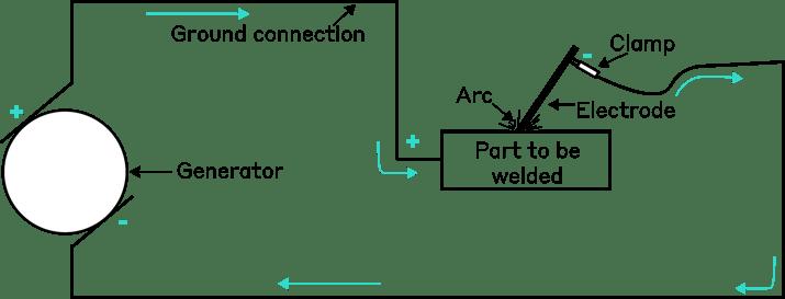 Diagram of arc welding