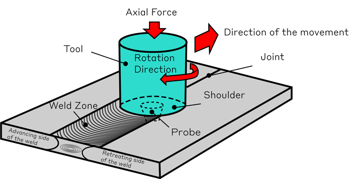 Diagram of friction stir welding