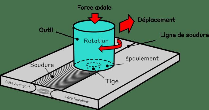 Schéma de principe du soudage par friction malaxage