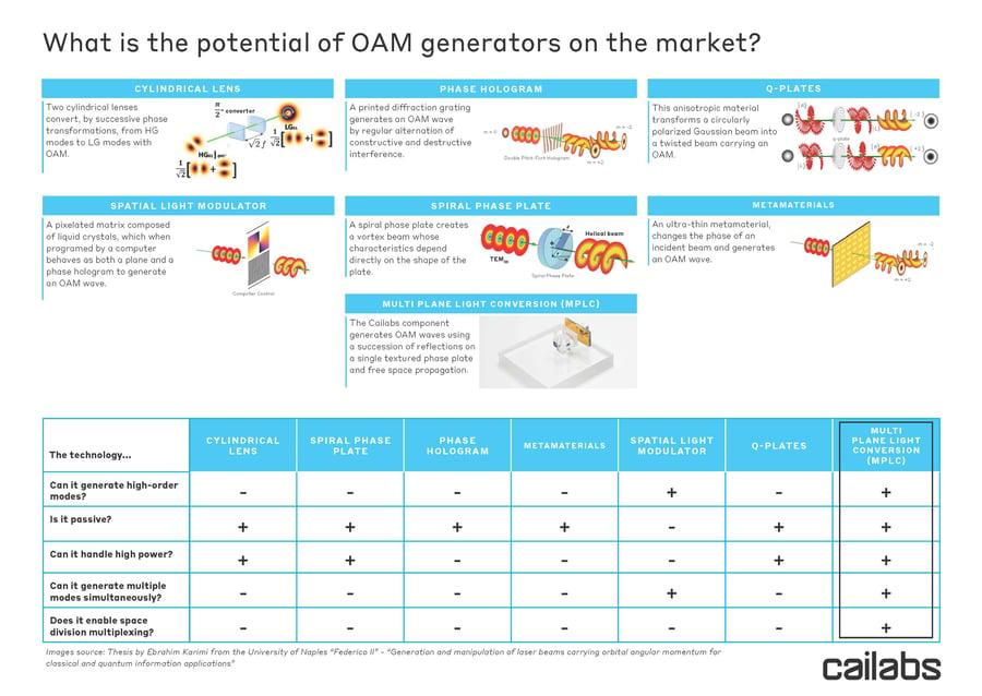 Cailabs_PROTEUS_OAM-generators-potential
