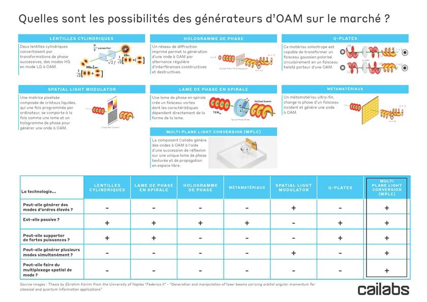 Cailabs_PROTEUS_OAM-generators-potential_FR_202005-1