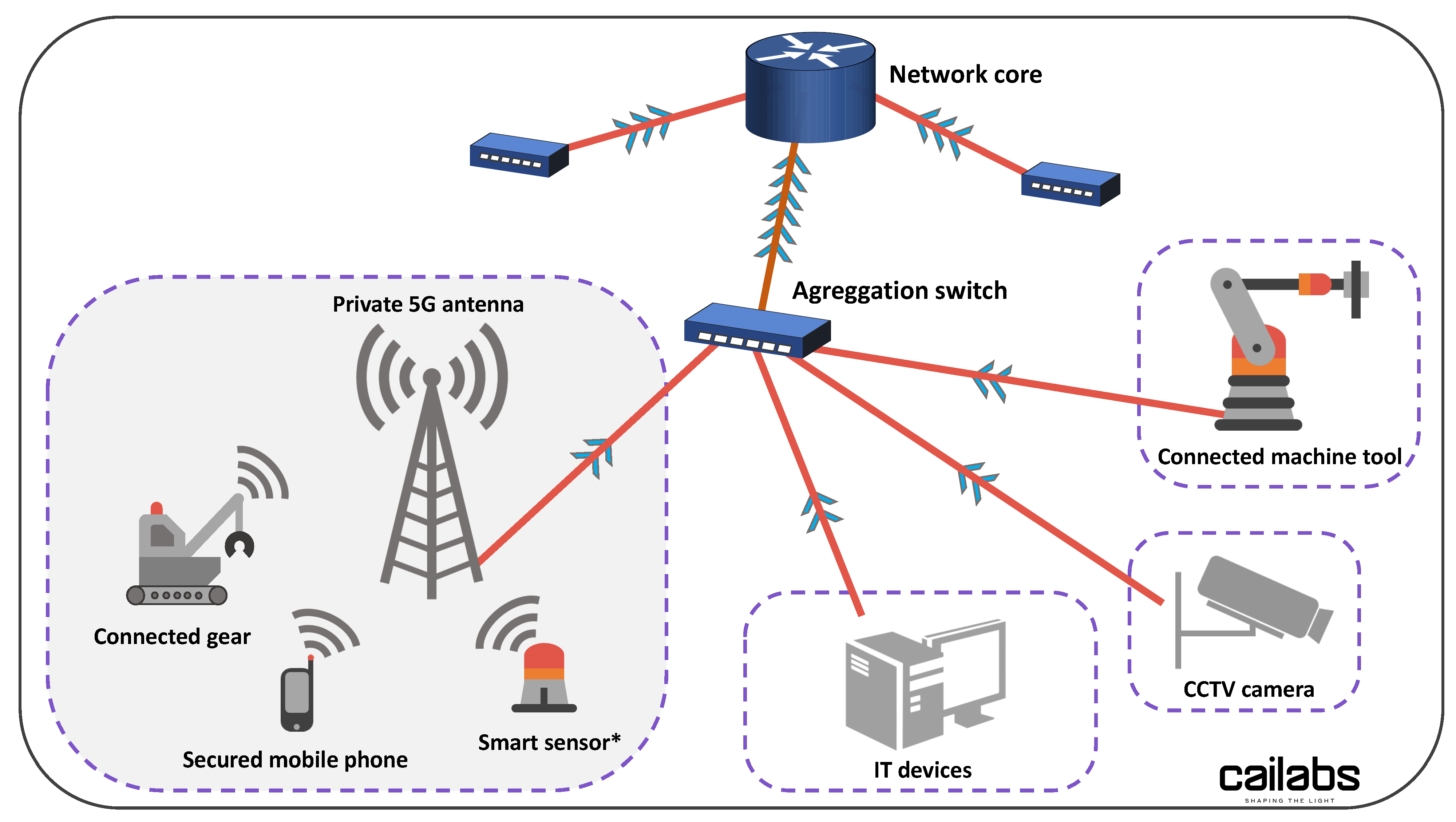 Integration of 5G in a private industrial network