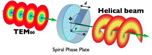 Spiral-phase-plate
