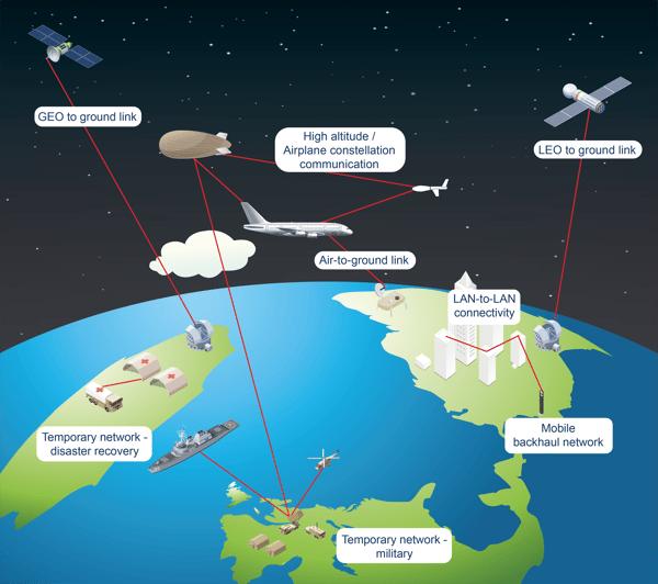 Exemple de réseaux de communications optiques en espace libre