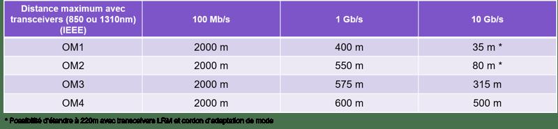 Tableau débit vs distance sur MMF