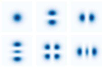 Visuel modes Hermite Gaussiens