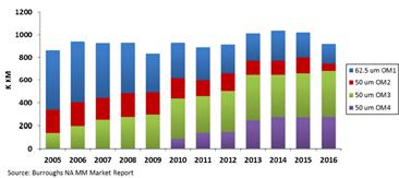 Graphique longueur de fibre déployée chaque année