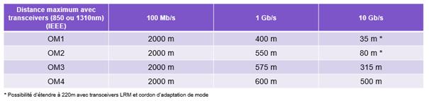 Tableau débit versus distance sur MMF