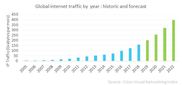 Graphique évolution du trafic internet