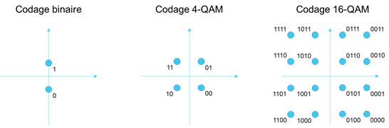 Diagramme de constellation de quelques modulations d'amplitude en quadrature (QAM)
