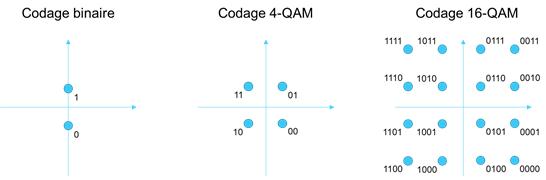 Diagramme de constellation de quelques modulations d'amplitude en quadrature (QAM)