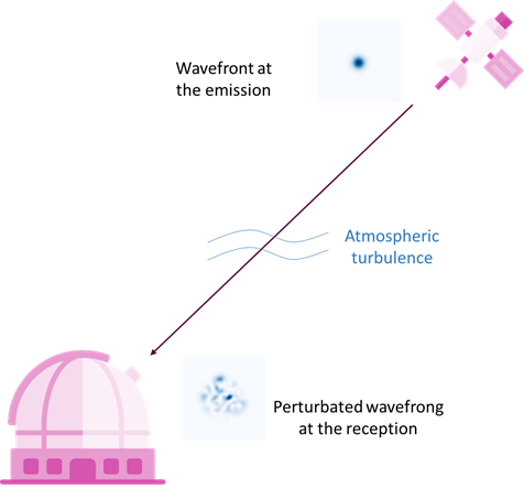 Effects of atmospheric turbulence on the propagation of light