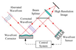 Schéma de principe d'un système d'optique adaptative standard.