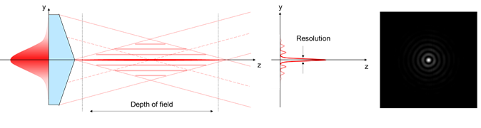 Principe de génération d'un faisceau de Bessel en utilisant un axicon réfractif (gauche), profil d'intensité (milieu) et faisceau central entouré de franges circulaires (droite)